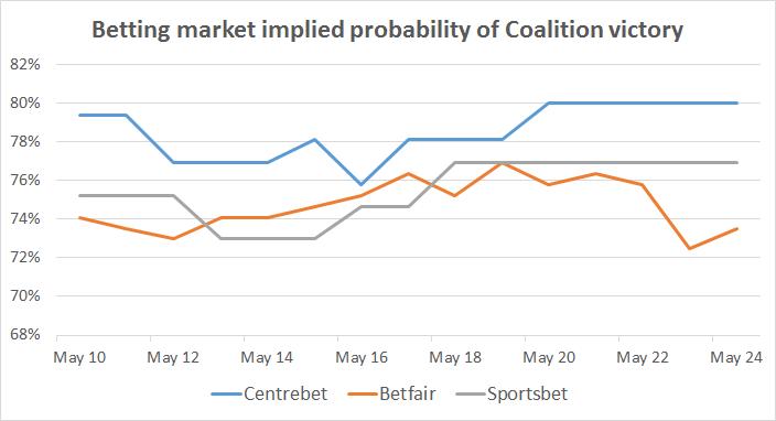 2016-05-25-betting-markets