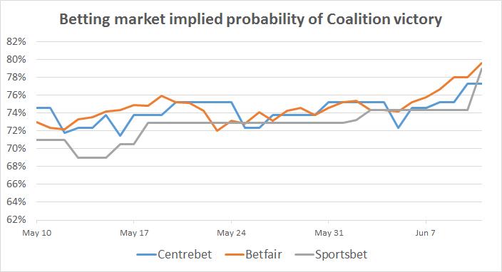 2016-06-13-betting-markets