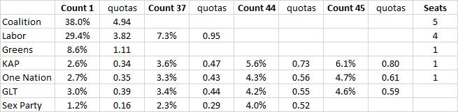 2016-06-26-senate-projected-qld