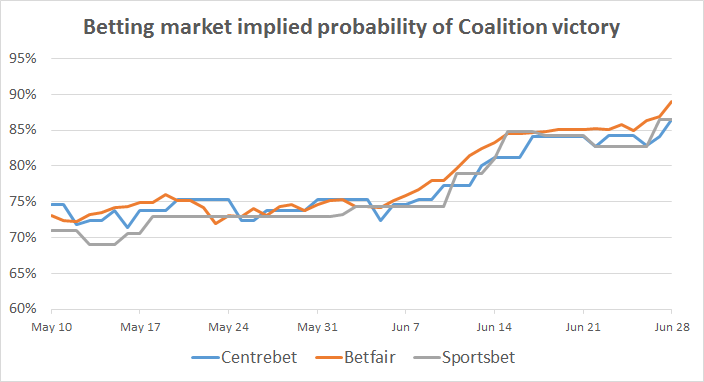 2016-06-29-betting-markets