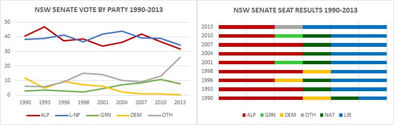 senatensw-charts