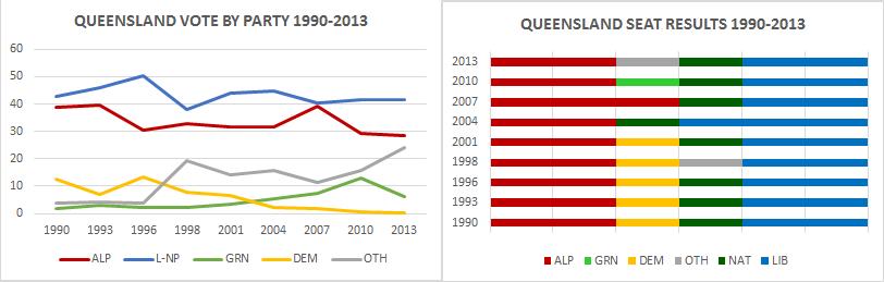 senateqld-charts