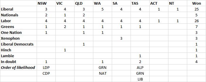 2016-07-12-senate-counting