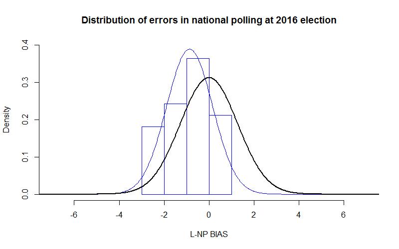 2016-07-24-national-poll-distribution