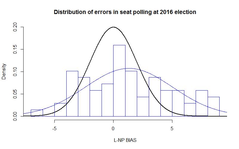 2016-07-24-seat-poll-errors