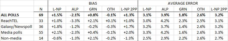 2016-07-25-seat-poll-performance