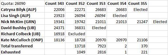 2016-07-27-tasmanian-senate-count
