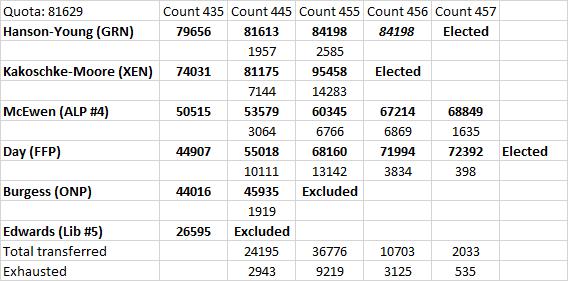 2016-08-02-sa-senate-count