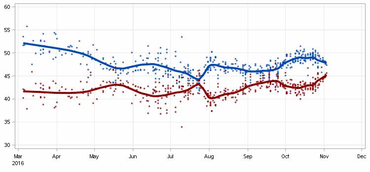 2016-11-05-us-poll-tracker