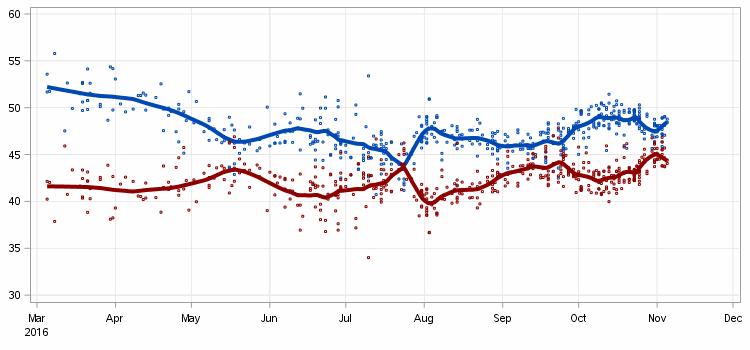 2016-11-07-us-poll-tracker