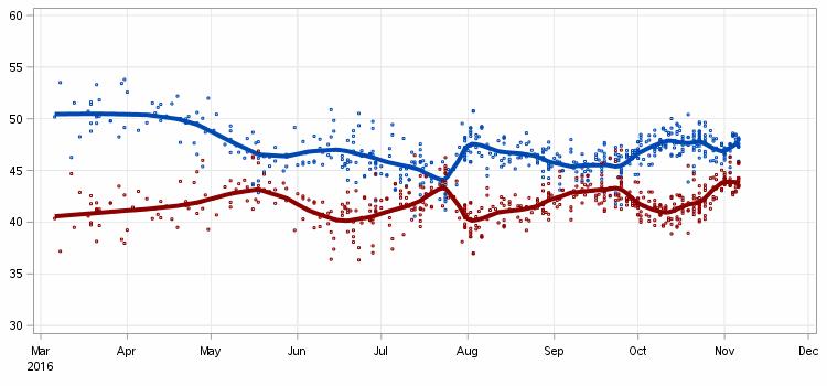 2016-11-08-us-poll-tracker